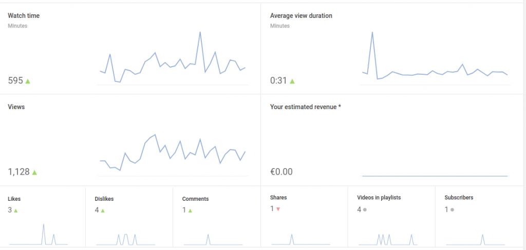 YouTube monetization Update April